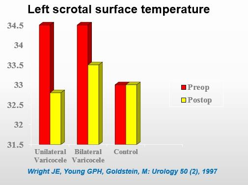 left scrotal surface temperature bar graph